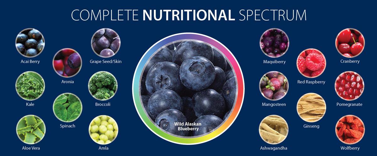 Nutritional Spectrum